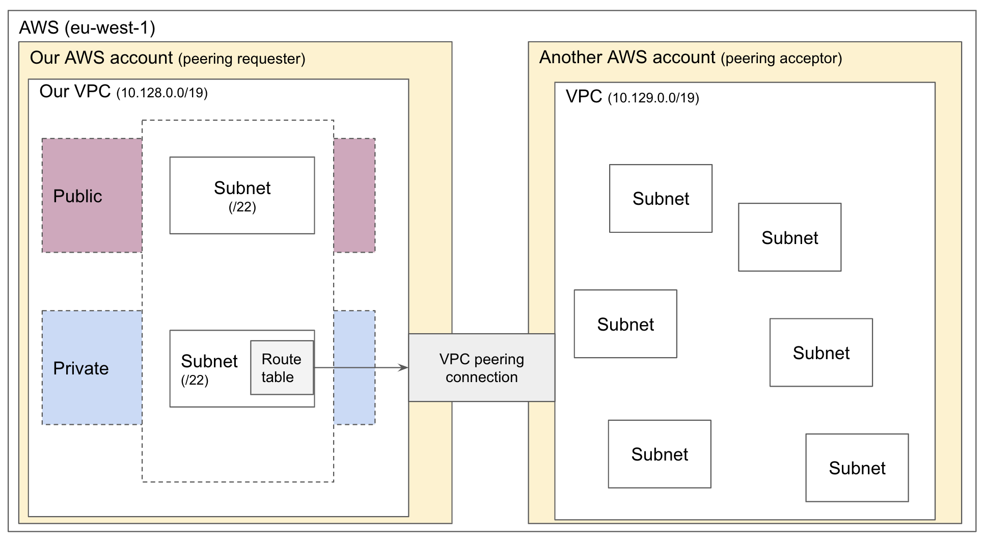 Setting up an AWS VPC from scratch