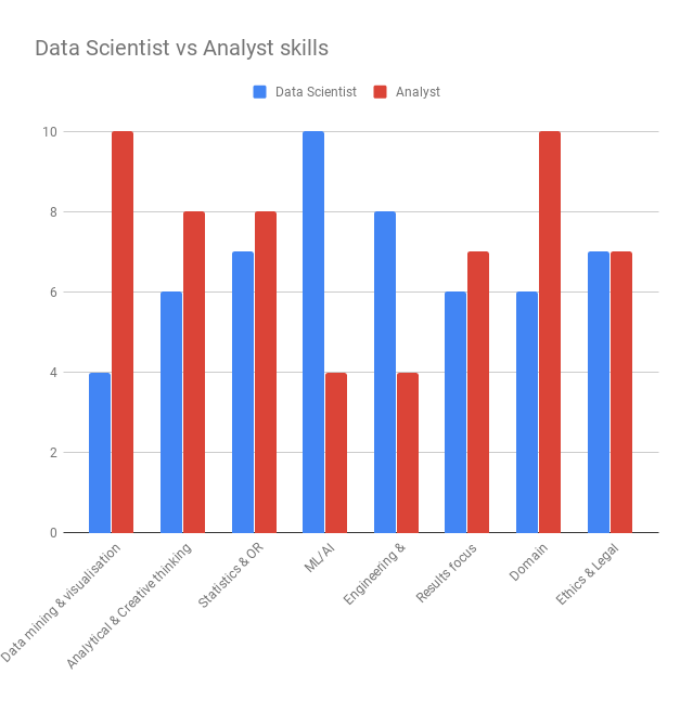 Data-Scientist-vs-Analyst-skills