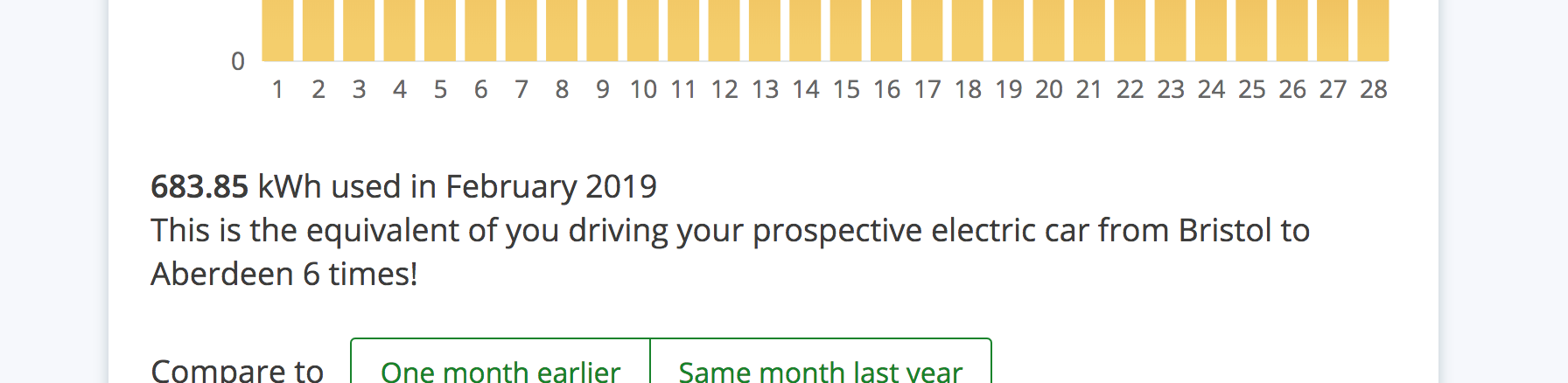 683.85 kWh used in February 2019. This is the equivalent of you driving your prospective electric car from Bristol to Aberdeen 6 times!