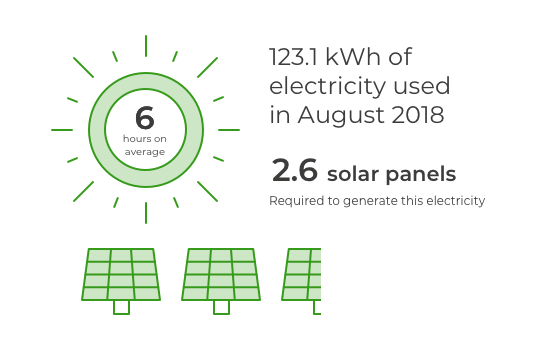 6 hours average sunshine a day in August. 2.6 solar panels would be required to generate the 123.1 kWh of electricity used in August 2018.
