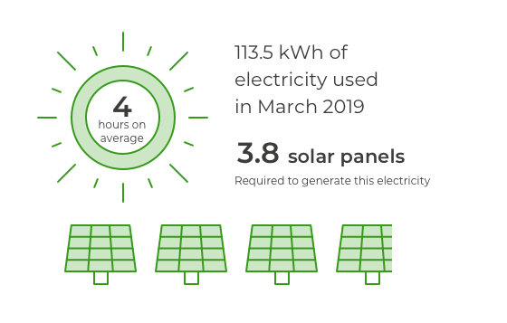 4 hours average sunshine a day in March. 3.8 solar panels would be required to generate the 113.5 kWh of electricity used in March 2019.