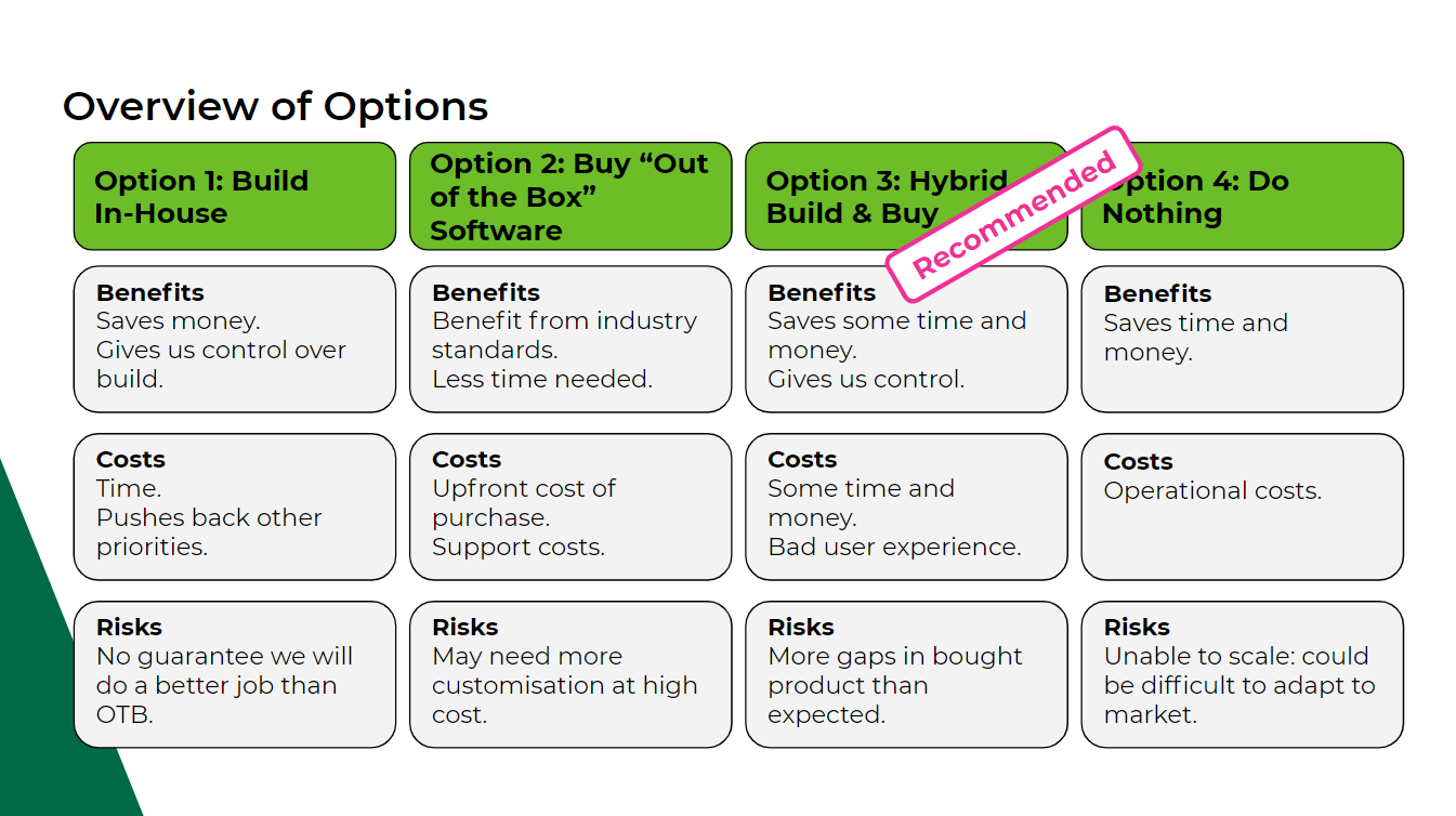 An image of a Cost Benefit Analysis. 4 Options are shown with Benefits, Costs and Risks listed for each option. One option is recommended.