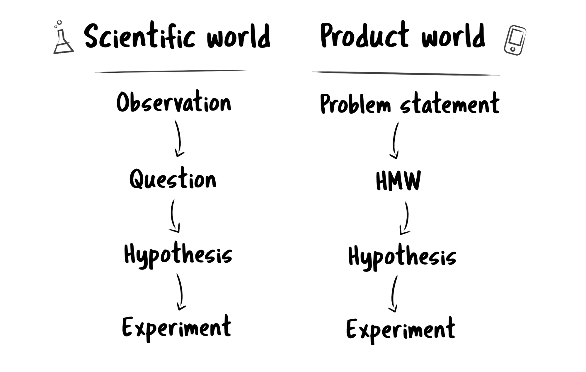 Scientific world and product world