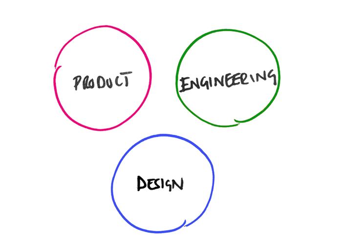 Three separate circles representing product, design & engineering