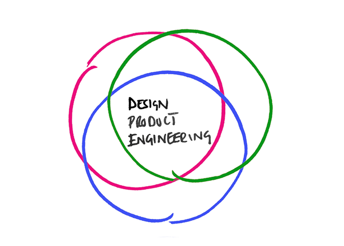 Three overlapping circles representing design, product & engineering